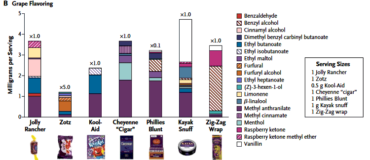 bar graph showing how much artificial grape flavoring is used in candies, foods, tobacco, and cigarettes