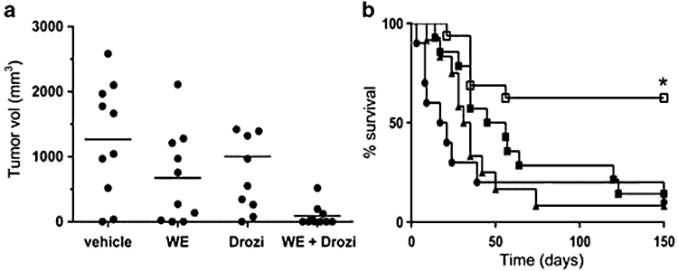chart showing how withanolides inhibit cancer growth