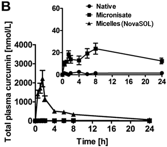 chart of Novasol curcumin bioavailability after 24 hours