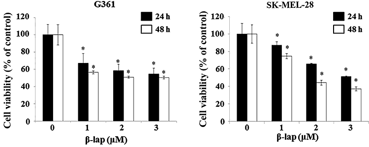graph showing melanoma cell decrease with pau d'arco treatment