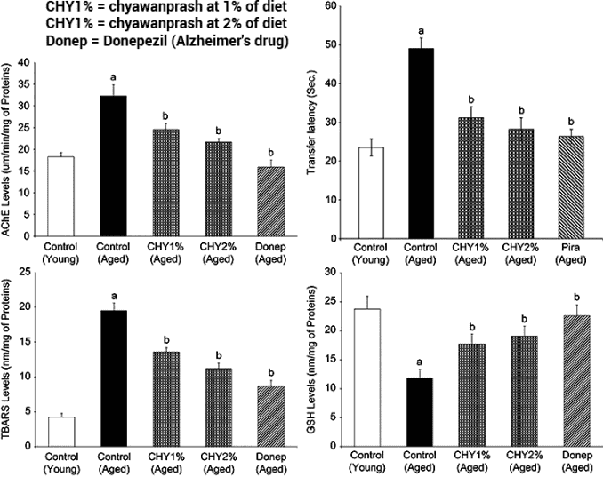 graphs of chyawanprash vs. Donepezil on cognitive decline in mice