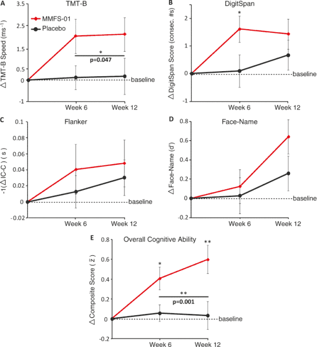 charts from human trial for cognitive impairment