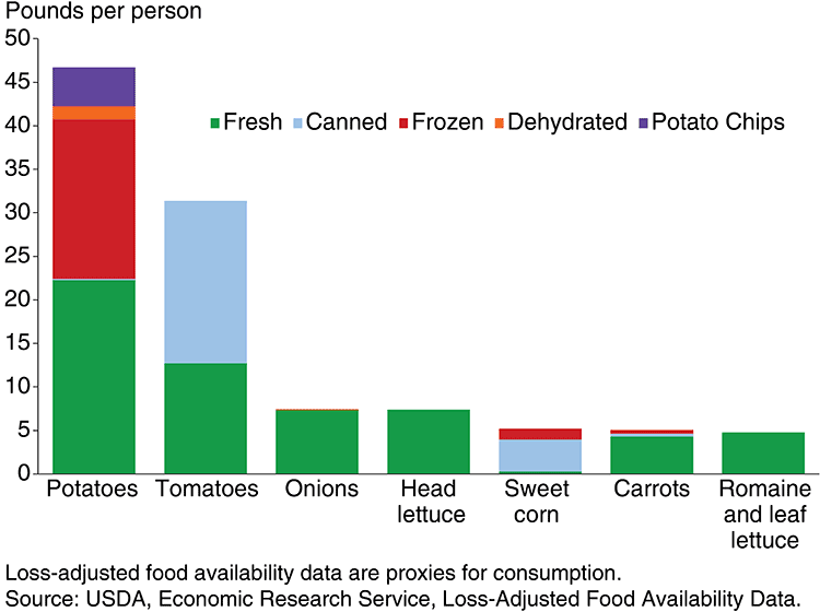 bar graph showing most popular veggies consumed in the United States
