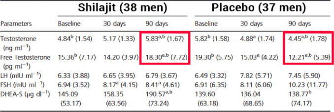 table showing changes in testosterone levels and other hormones