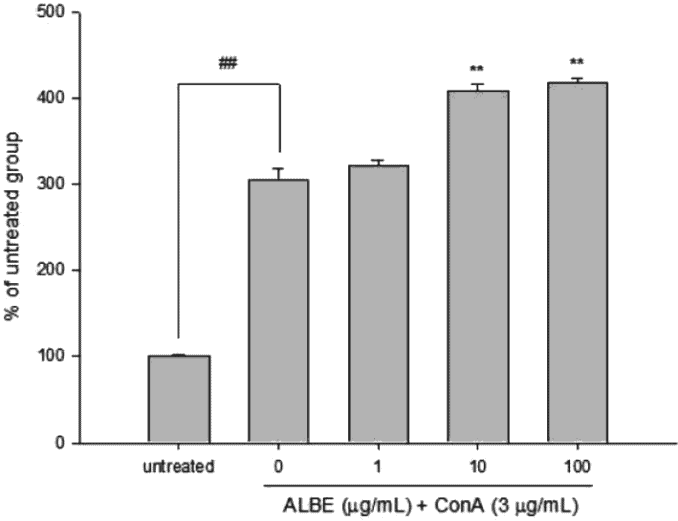 graph showing decrease of inflammation parameter