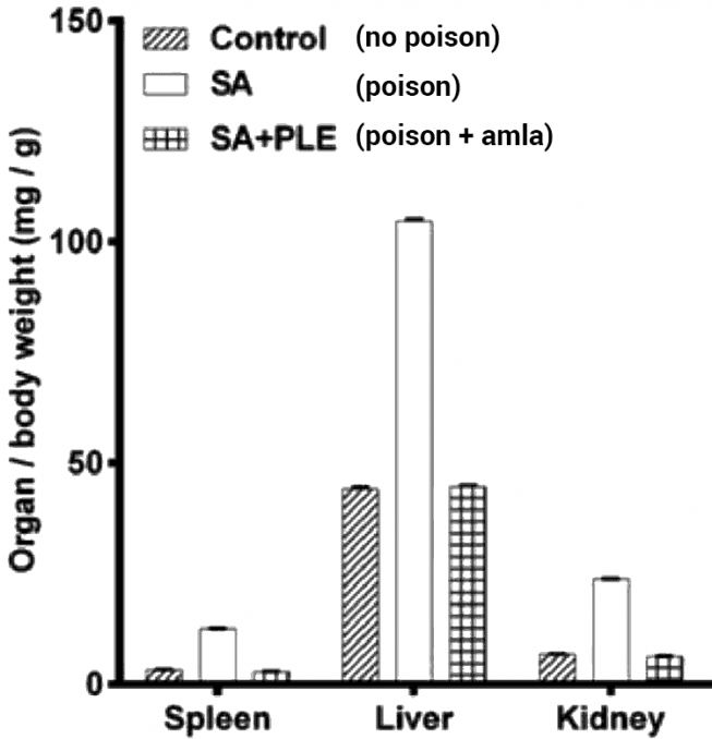 chart showing detox effects of amla after arsenic poisoning