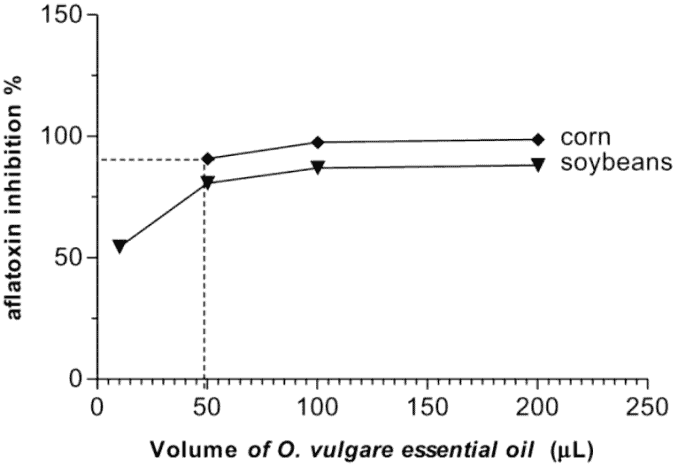 line graph of alflatoxin inhibition after essential oil treatment