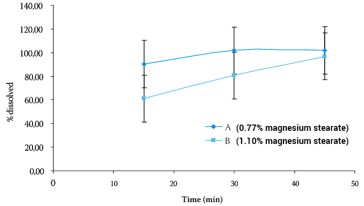 graph showing how magnesium stearate affects absorption in stomach acid test