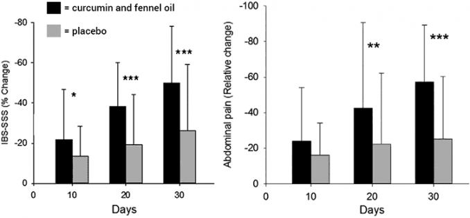 graphs showing fennels effect on IBS patients