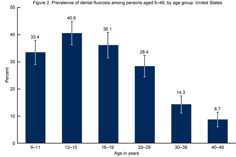 bar graph showing rates of fluorosis by age group in US