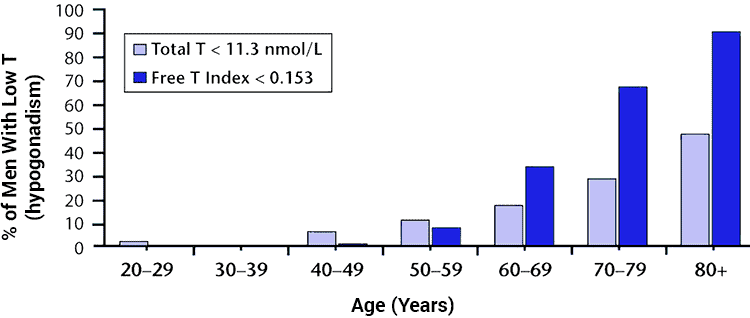 chart of how many men have low testosterone by age