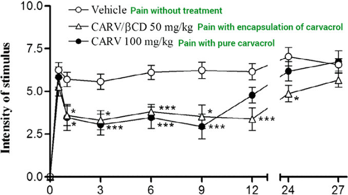 pain relief with and without carvacrol