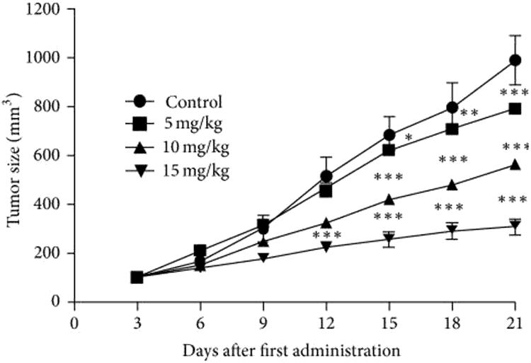 gráfico que muestra el efecto del pachulí sobre el cáncer