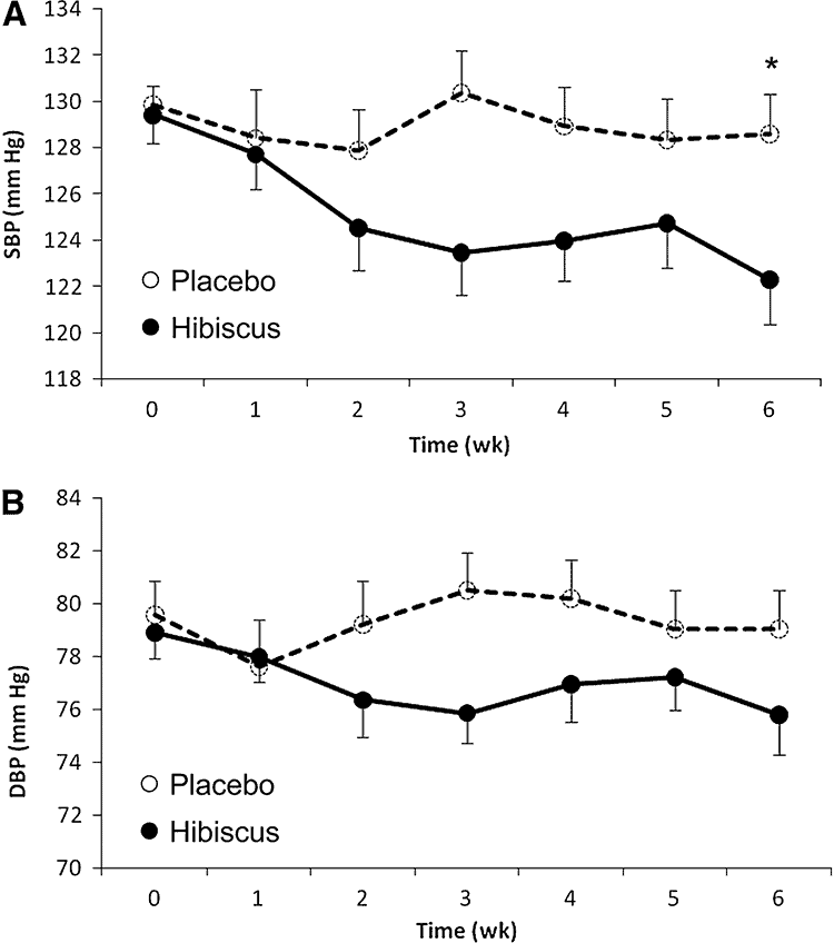 charts of systolic and diastolic blood pressure with hibiscus vs. placebo