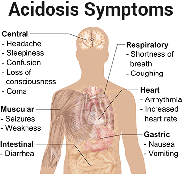 metabolic acidosis symptoms list