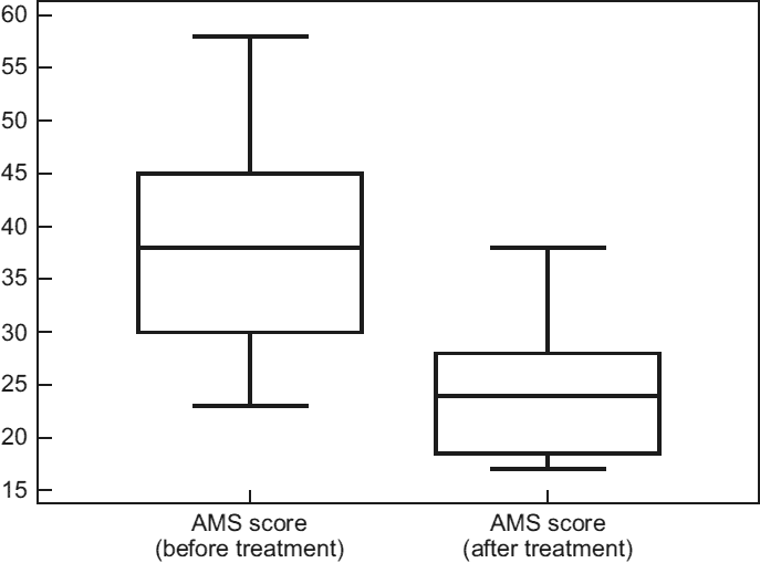 before and after graph of Aging Males' Symptoms (AMS) scores