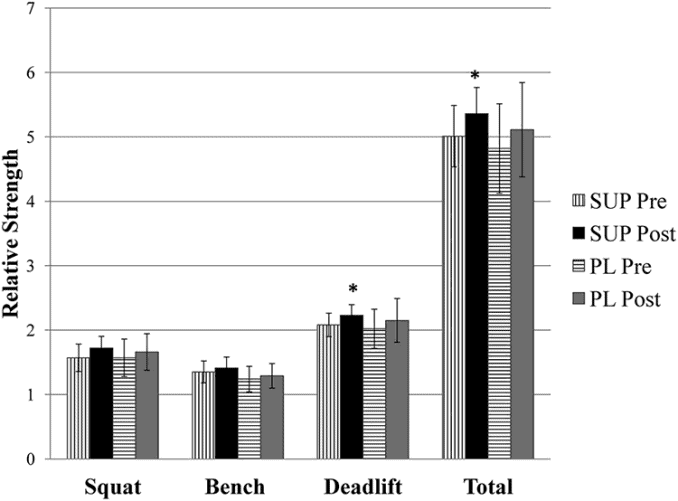 muscle strength graph for before and after long jack supplementation