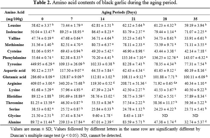 cambios en las cantidades de proteínas a medida que el ajo envejece