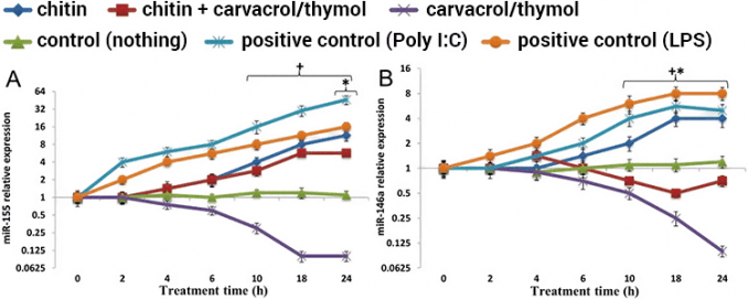 charts showing benefit of thymol on inflammed cultured lung cells