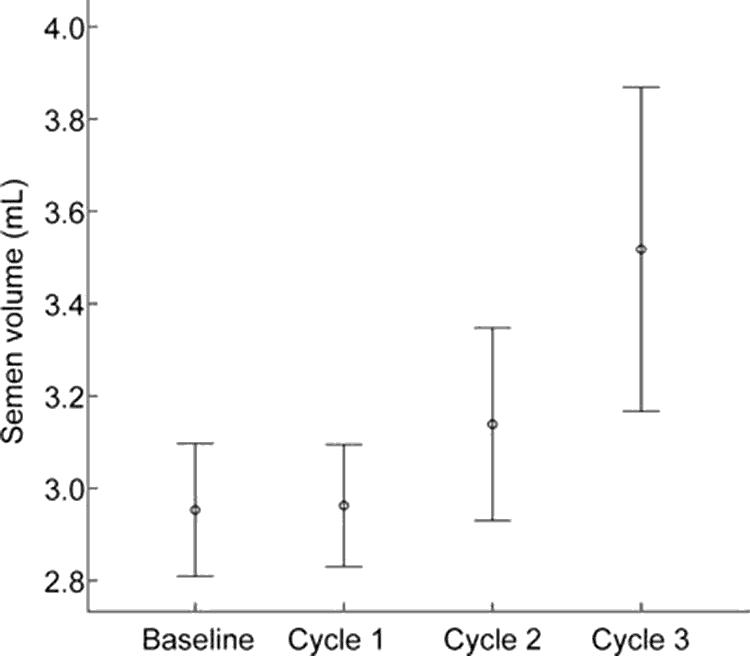fertility benefits over 9 months based on semen volume