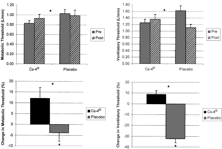 graphs showing cordyceps vs. placebo for physical fitness in human trial