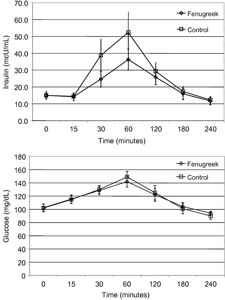 graphs showing benefit of fenugreek supplement on insulin and glucose levels