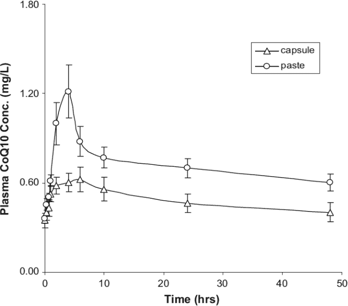 chart showing 30 mg dosage in dogs over period of 48 hours