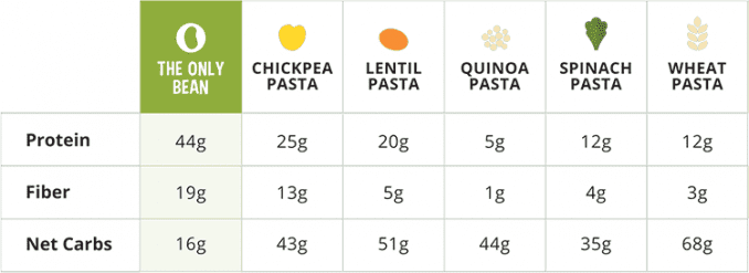 protein content of gluten free pasta types compared in chart