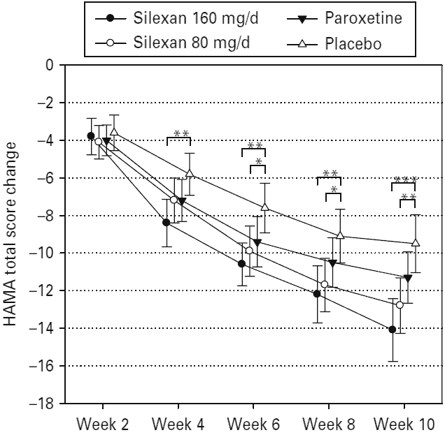 graph showing lavender vs. placebo for anxiety