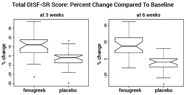 chart of libido change after fenugreek use