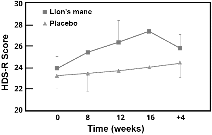 graph of lion's mane used for dementia in Japanese men and women