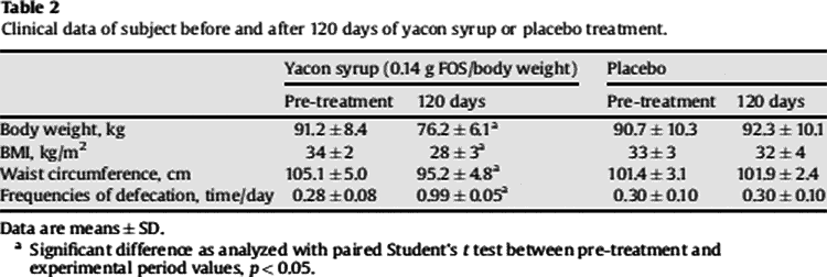 data table of yacon syrup weight loss study results