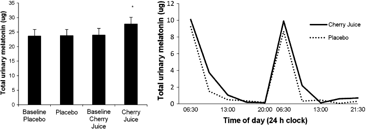 charts about cherry juice concentration working for sleep