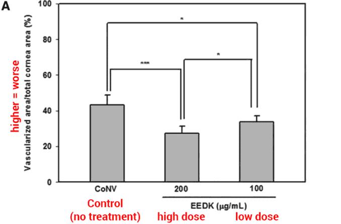 graph of Diospyros kaki extract eye treatment results