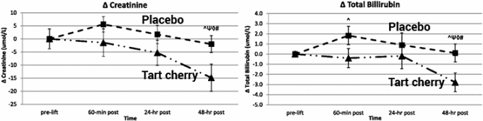 creatinine and billirubin levels with and without cherry powder supplements