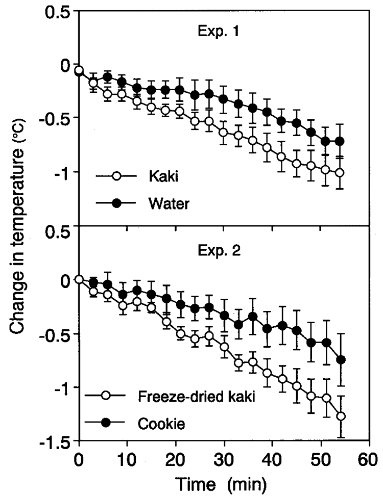 graph showing body temperature lowering effect of Fuyu persimmons