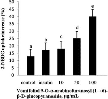 glucose uptake chart
