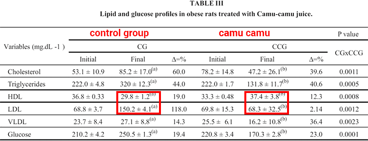 lipid biomarkers with and without camu camu dosage after 12 weeks
