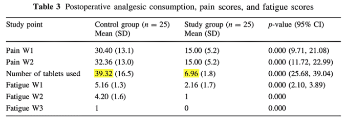 study results of using pain pills vs. curcumin capsules after surgery