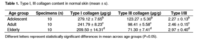 table showing amount of collagen in skin by age, type 1 and type 3