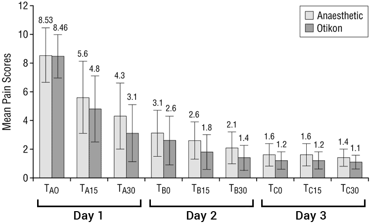 graph showing ear pain scoring with garlic oil drops versus anesthetic drops