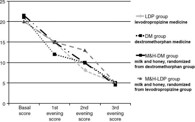 graph showing results for milk and honey for cough vs. medical drug treatments
