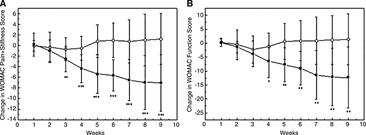 graph of verbena for arthritis versus placebo