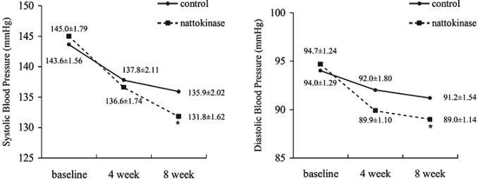 blood pressure measurements after taking natokinase compared to placebo