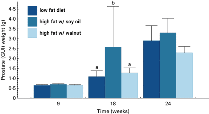 bar graph showing prostate cancer growth with walnuts versus soybean fat