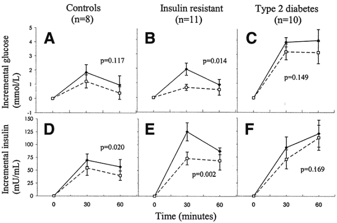 charts showing insulin and glucose levels in healthy, pre-diabetics, and diabetics after drinking 20g of vinegar