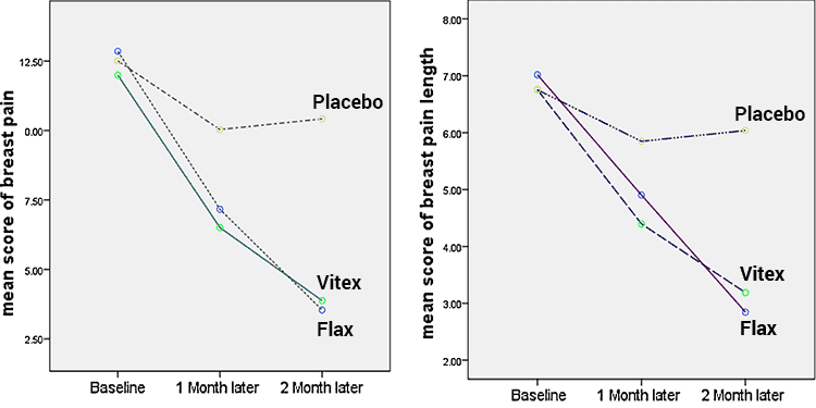 graphs of breast pain reduction with vitex vs. flax vs. placebo