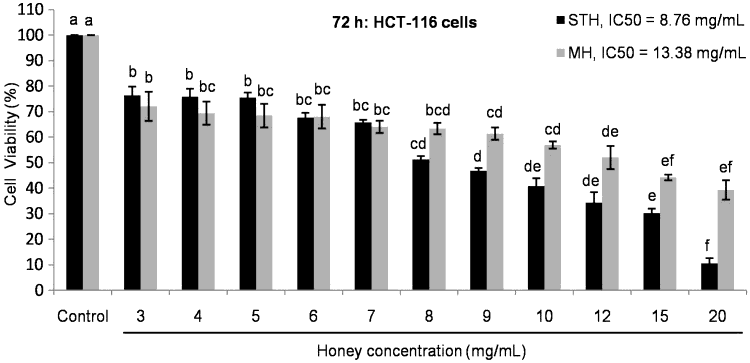 effects of strawberry and Manuka honeys on cultured colon cancer cells