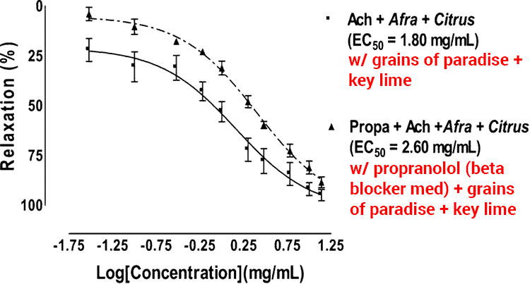 graph showing grains of alligator muscle relaxing benefit