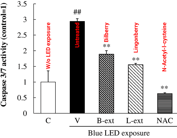 chart showing how bilberry, lingonberry and NAC protect eyes from blue light exposure of LED/LCD screens